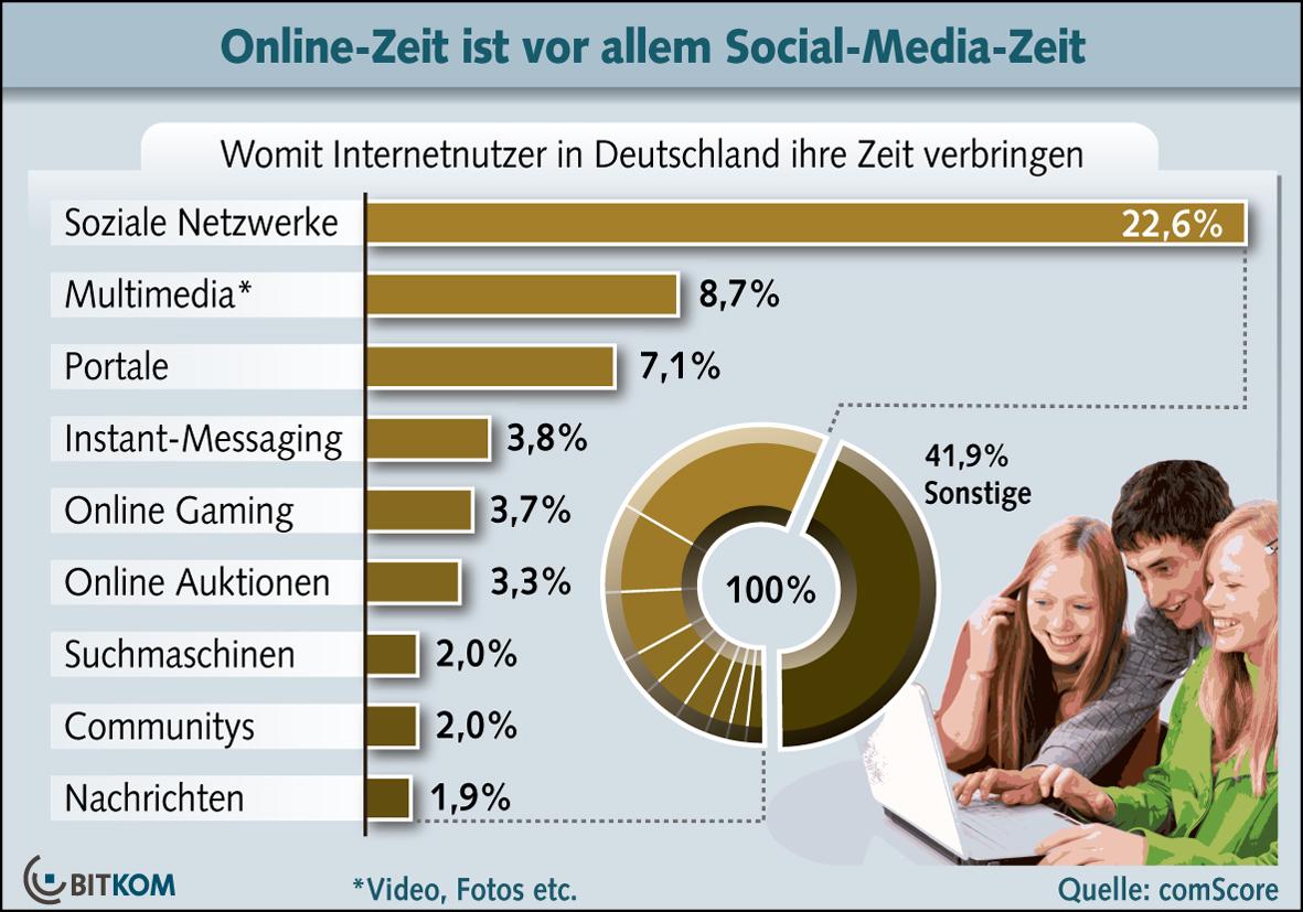 Online Nutzung